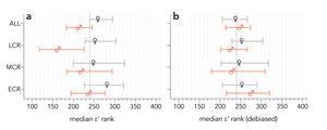Gender differences in gender-debiased index