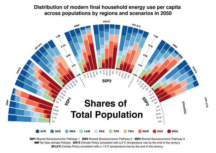Distribution of modern final household energy use per capita across populations by regions and scenarios in 2050