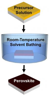 Making Perovskite Films with a Room Temperature Bath