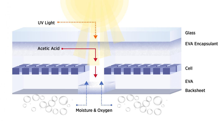 Cross section of degrading solar panel