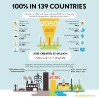 Roadmap for 100 Percent Wind, Water, Solar