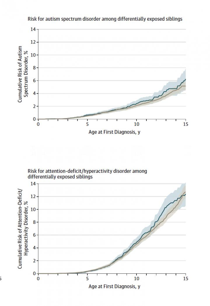 ADHD and Autism Risk in Differentially Exposed Siblings