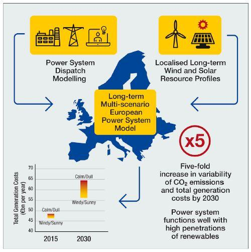 Effect of Weather Patterns on European Renewable Energy