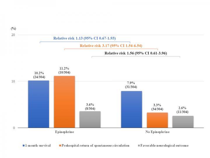 Outcomes of Prehospital Epinephrine Administration