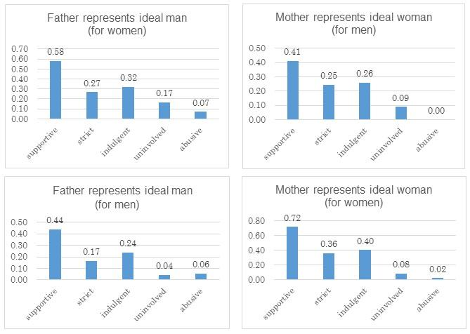 How Parenting Styles Influence Our Attitudes to Marriage -- Figure 1