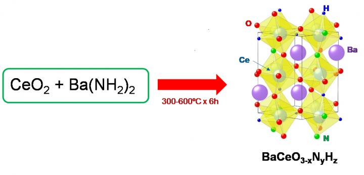 Synthesis of the Proposed Perovskite