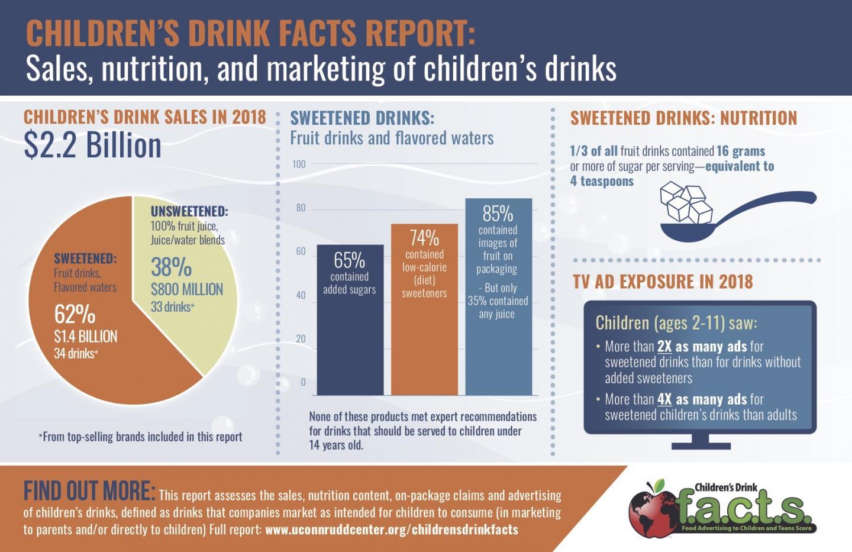 Children's Drink Facts Report