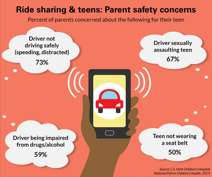 Most Parents Concerned About Safety Of Teens Using Ride Sharing Services