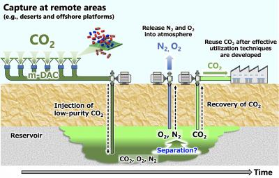 Schematic Image of Low-Purity CO2 Storage
