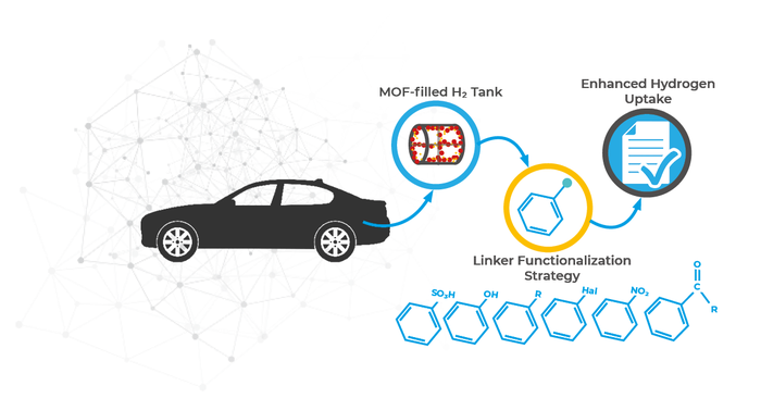 Improving the hydrogen storage profile of MOFs as potential materials for use in hydrogen-powered cars