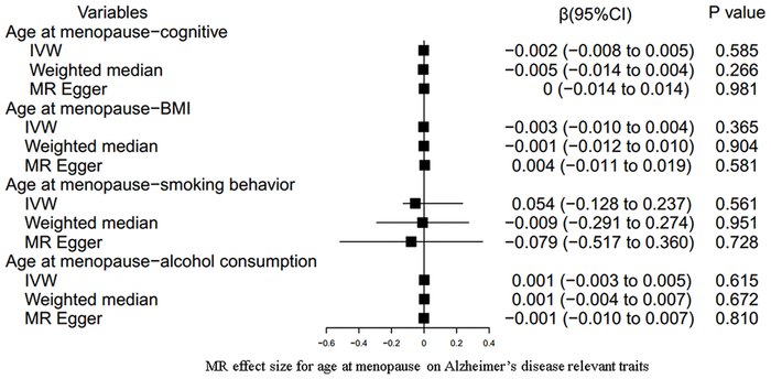 MR estimate plot for age at menopause on Alzheimer's disease relevant traits