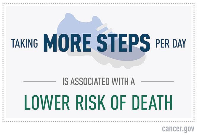 JAMA Steps and Mortality Factoid