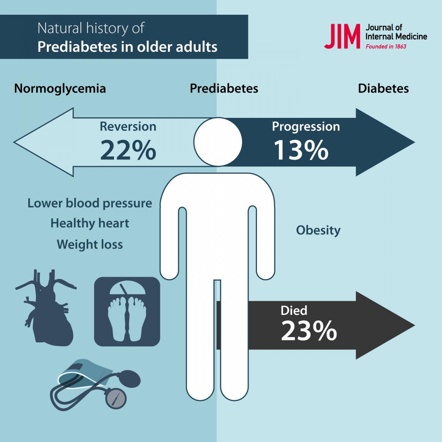 Study Follows the Health of Older Adults with Prediabetes Problems