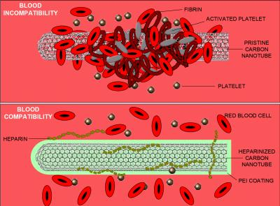 Nanotube has Blood Compatibility with Heparin