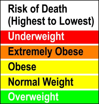 Risk of Death Related to Weight