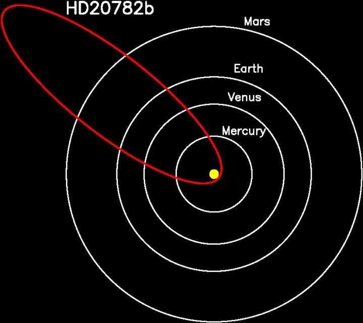 HD 20782 orbit