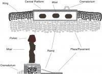 Model Schematic of a PlatformAhu