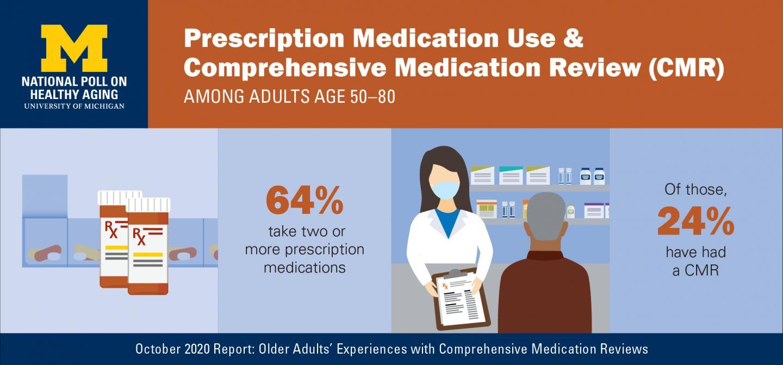 Medication Reviews