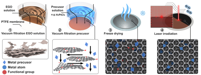 Schematic diagram of laser synthesis of Pt single atoms on graphene support.