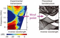 Weyl Points in Reciprocal Space