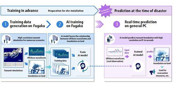 Fujitsu Leverages World's Fastest Supercomputer and AI to Predict Tsunami Flooding