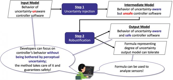 Overview of Proposed Method