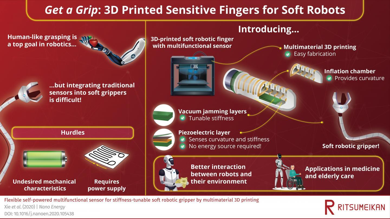 3D printable soft robotic finger
