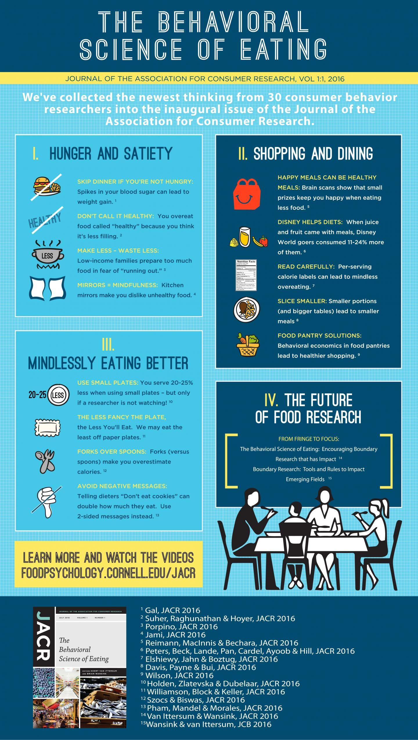 The Behavioral Science of Eating Infographic
