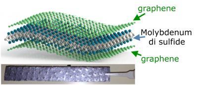 Molybdenum Disulfide/Graphene Composite