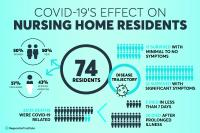 COVID-19's effect on nursing home residents