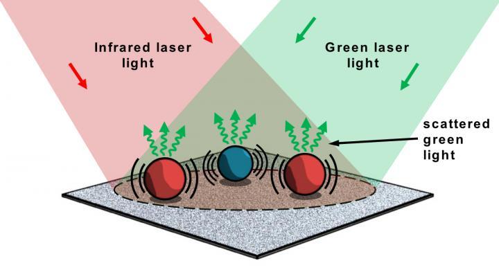 Particle Spectroscopy