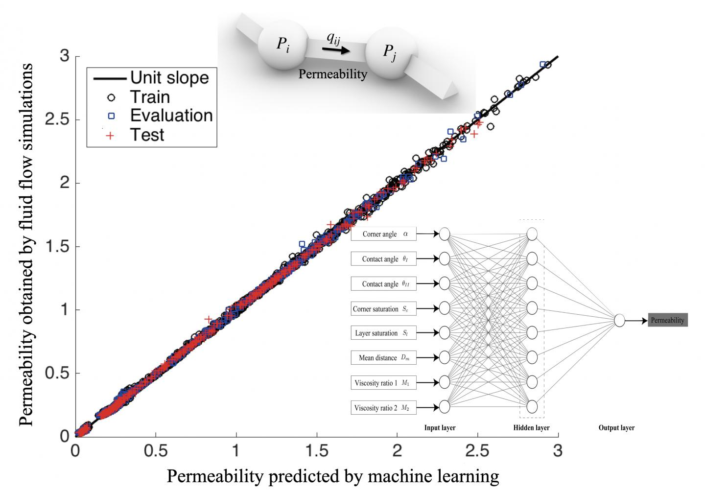 Predicting the multiphase permeability in pore throat by using artificial neural network