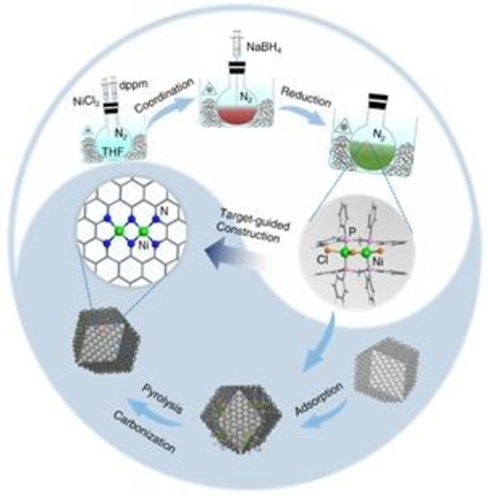 Atomically Precise Dinuclear Site Active toward Electrocatalytic CO2 Reduction