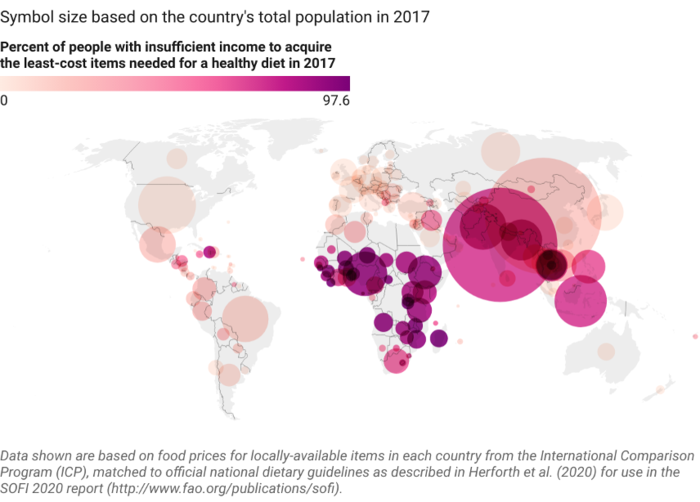Global population unable to afford a healthy diet in 2017
