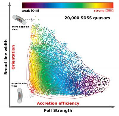Quasar Main Sequence Mystery Solved