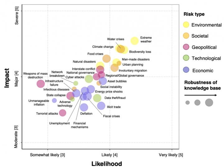 Survey of 222 scientists worldwide: Mean ranked likelihood and impact of global risks
