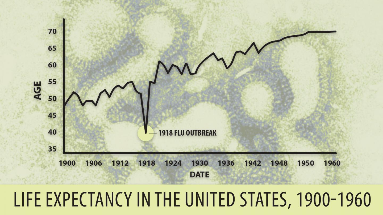 1918 'Spanish' Flu