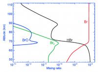 Bromine Species in the Atmosphere of Venus