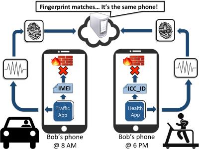 Phone Fingerprints