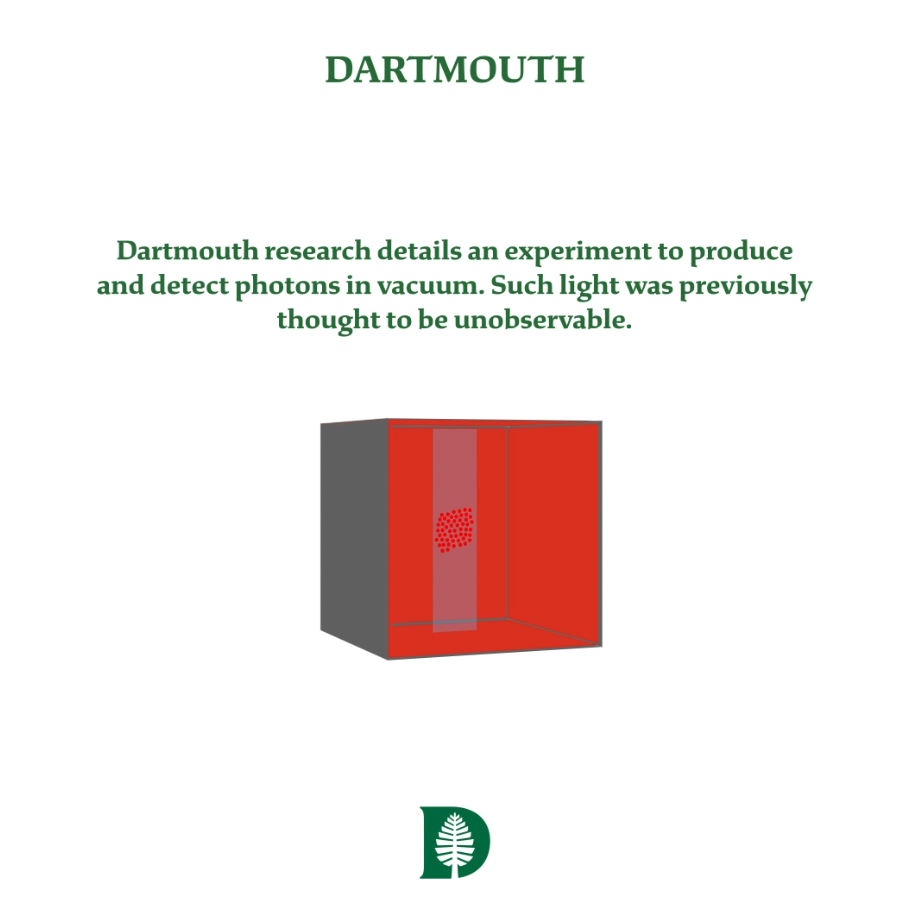 Dartmouth experiment creates/detects photons