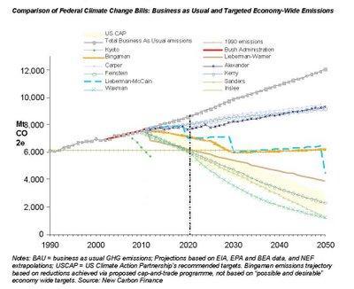 Comparison of Federal Climate Change Bills