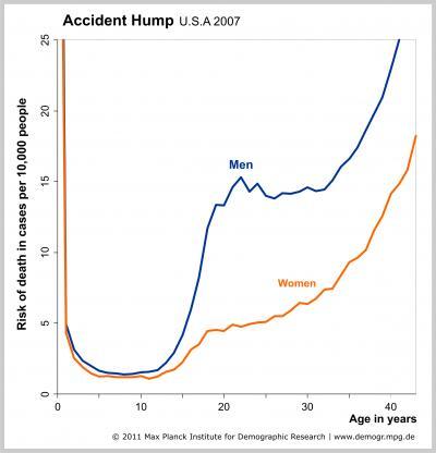 Accident Hump USA 2007