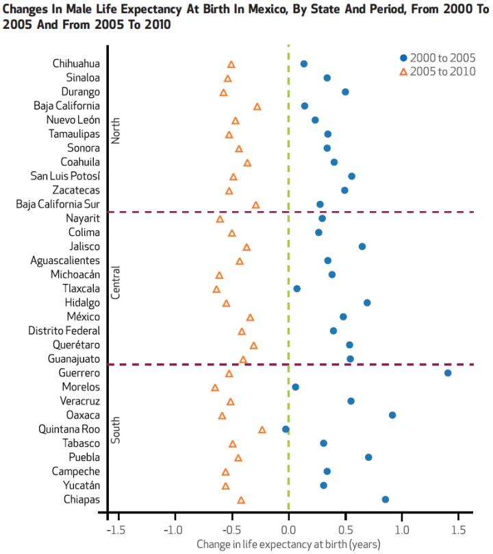 Changes In Male Life Expectancy