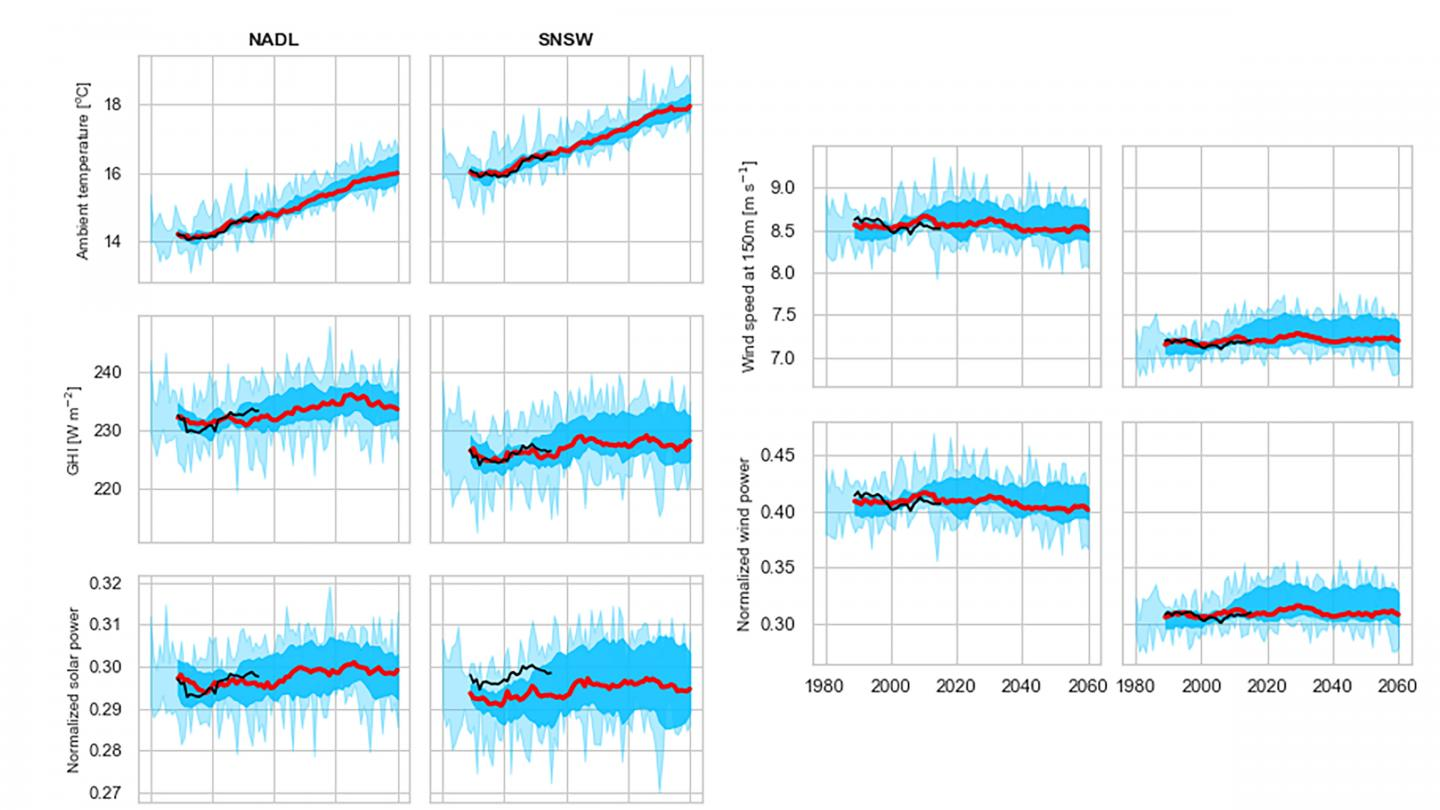 Historical and Model-Projected Weather Variables and Solar/wind Power Generation for Two Australian