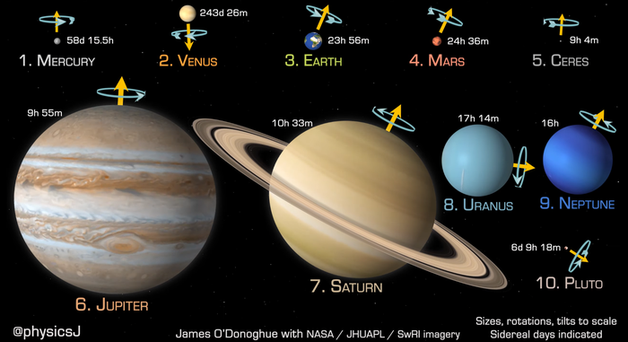 """Planets and dwarf planets to scale in size, rotation speed & axial tilt in distance order from Sun"""""""