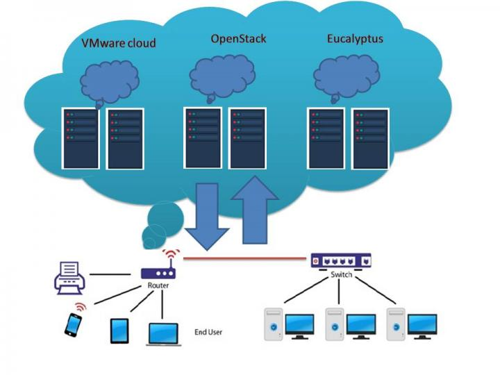 The structure and conceptual workflow of the proposed cloud data encryption model