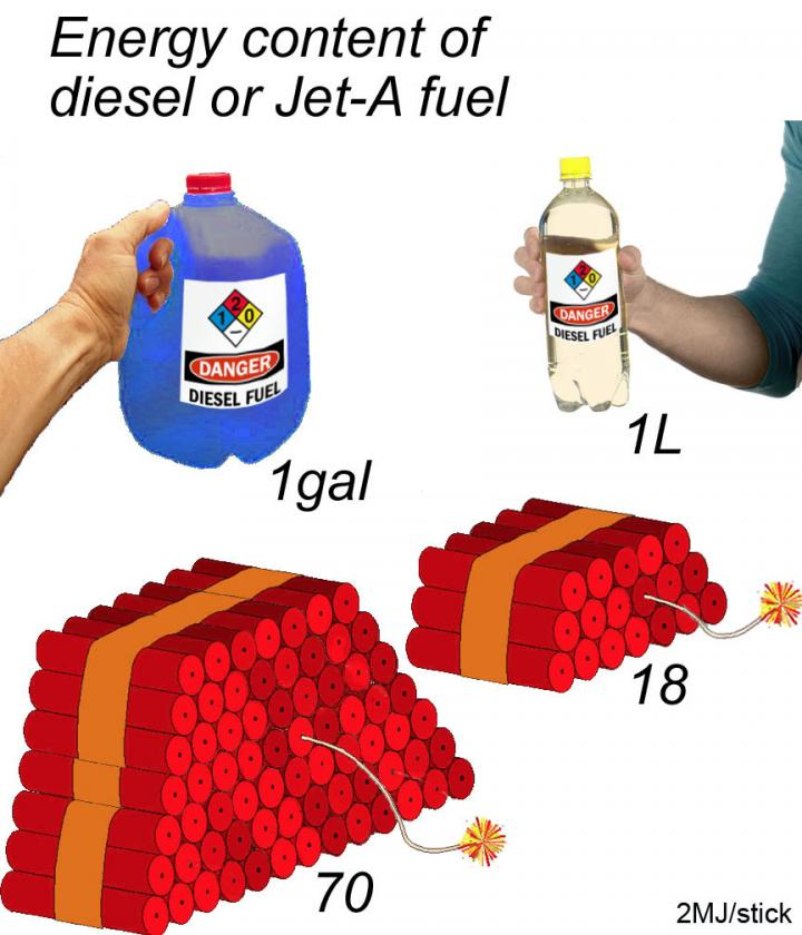 Energy Content of Diesel and Jet-A Fuel