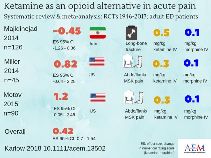 Ketamine as an Opioid Alternative in Acute Pain