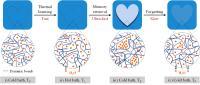 The Hydrogel's Memorizing-Forgetting Behavior