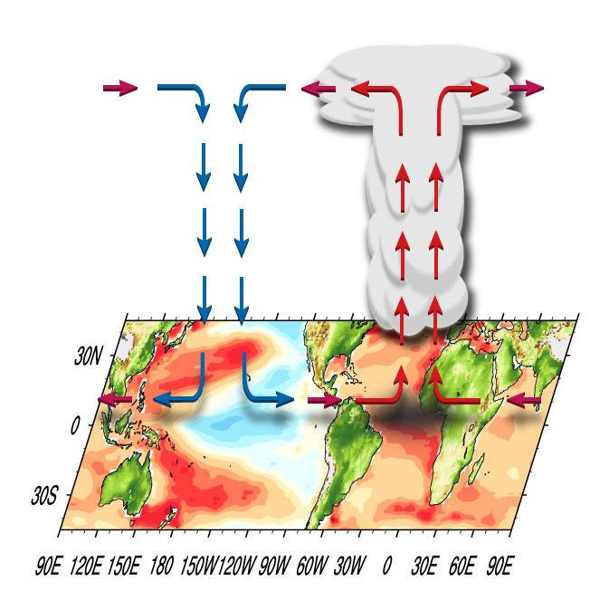Diagram of Atmospheric Circulation Impacting Recent Pacific Climate